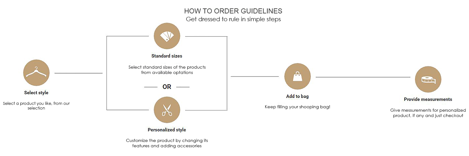 Inmonarch how to order guidelines